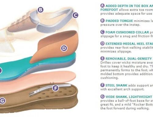 What is orthopaedic footwear?